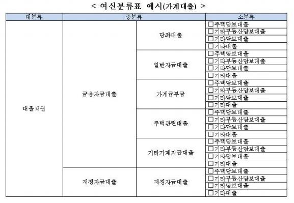 여신분류표